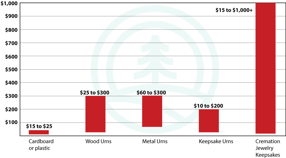 Cremation Urn Cost Chart