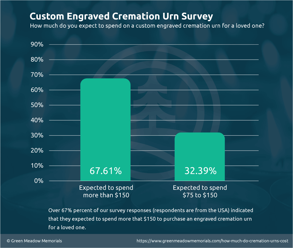 Survey Results for Expected Engraved Cremation Urn Costs