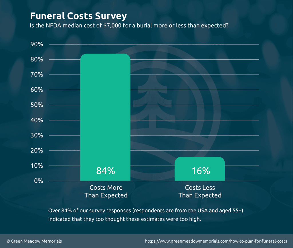 Survey Results - $7,000 Funeral Cost is Surprising to Most