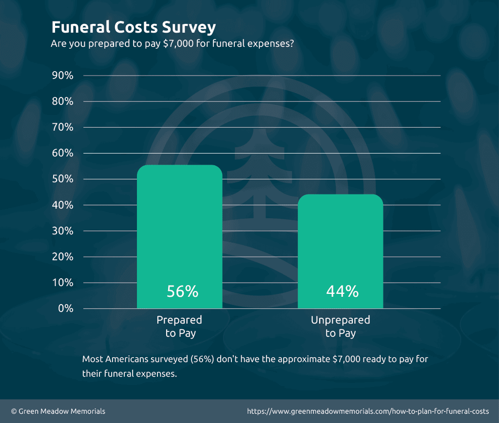 Survey Results - Majority of Americans are unprepared to pay for their funeral