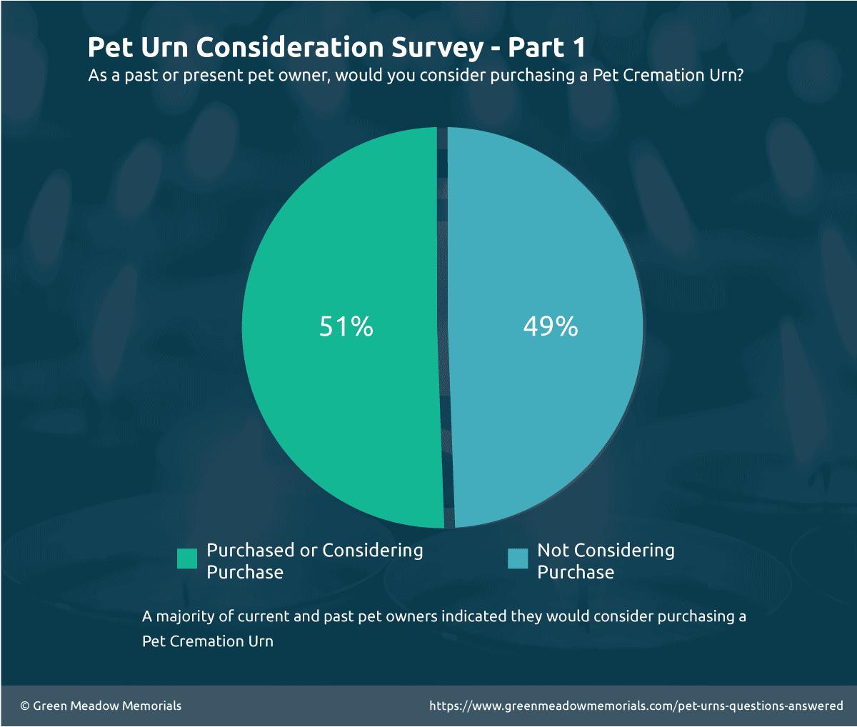 Pet Urn Survey Question 1